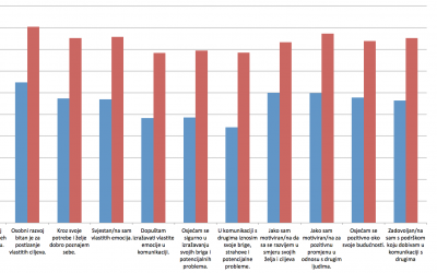 Rezultati istraživanja o važnost osobnog razvoja u očima učenika